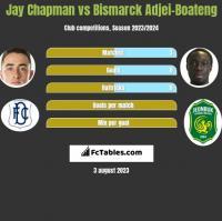 Jay Chapman vs Bismarck Adjei-Boateng h2h player stats