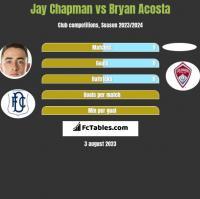 Jay Chapman vs Bryan Acosta h2h player stats