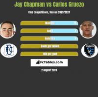 Jay Chapman vs Carlos Gruezo h2h player stats