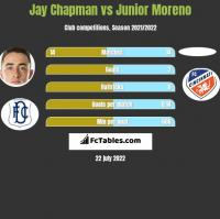 Jay Chapman vs Junior Moreno h2h player stats