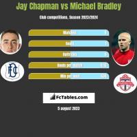 Jay Chapman vs Michael Bradley h2h player stats