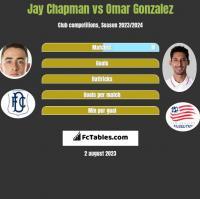 Jay Chapman vs Omar Gonzalez h2h player stats
