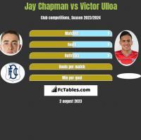 Jay Chapman vs Victor Ulloa h2h player stats