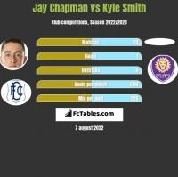 Jay Chapman vs Kyle Smith h2h player stats