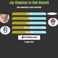 Jay Chapman vs Cole Bassett h2h player stats