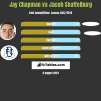 Jay Chapman vs Jacob Shaffelburg h2h player stats