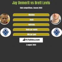 Jay Demerit vs Brett Levis h2h player stats