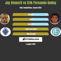 Jay Demerit vs Erik Fernando Godoy h2h player stats