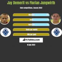 Jay Demerit vs Florian Jungwirth h2h player stats