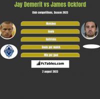 Jay Demerit vs James Ockford h2h player stats