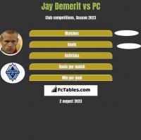 Jay Demerit vs PC h2h player stats
