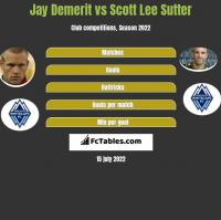 Jay Demerit vs Scott Lee Sutter h2h player stats