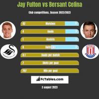 Jay Fulton vs Bersant Celina h2h player stats