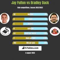 Jay Fulton vs Bradley Dack h2h player stats