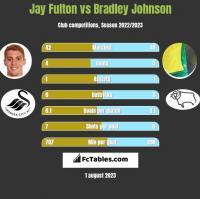 Jay Fulton vs Bradley Johnson h2h player stats
