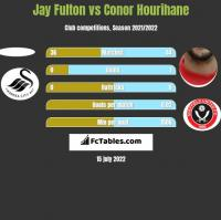 Jay Fulton vs Conor Hourihane h2h player stats