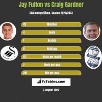 Jay Fulton vs Craig Gardner h2h player stats