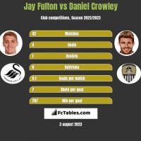 Jay Fulton vs Daniel Crowley h2h player stats