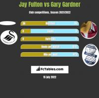 Jay Fulton vs Gary Gardner h2h player stats