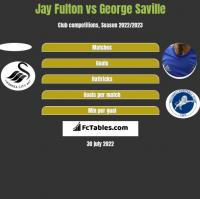 Jay Fulton vs George Saville h2h player stats