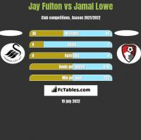 Jay Fulton vs Jamal Lowe h2h player stats