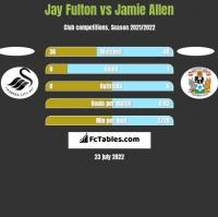 Jay Fulton vs Jamie Allen h2h player stats
