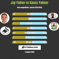 Jay Fulton vs Kasey Palmer h2h player stats