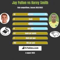 Jay Fulton vs Korey Smith h2h player stats
