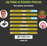 Jay Fulton vs Kristoffer Peterson h2h player stats