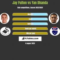 Jay Fulton vs Yan Dhanda h2h player stats