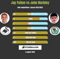 Jay Fulton vs John Buckley h2h player stats