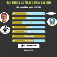 Jay Fulton vs Fisayo Dele-Bashiru h2h player stats