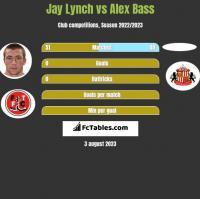 Jay Lynch vs Alex Bass h2h player stats