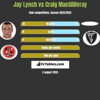 Jay Lynch vs Craig MacGillivray h2h player stats