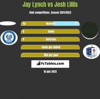 Jay Lynch vs Josh Lillis h2h player stats