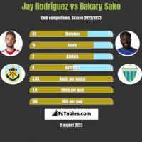 Jay Rodriguez vs Bakary Sako h2h player stats