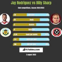 Jay Rodriguez vs Billy Sharp h2h player stats