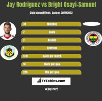Jay Rodriguez vs Bright Osayi-Samuel h2h player stats