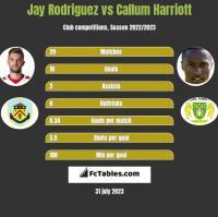 Jay Rodriguez vs Callum Harriott h2h player stats