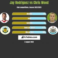 Jay Rodriguez vs Chris Wood h2h player stats