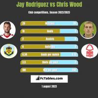 Jay Rodriguez vs Chris Wood h2h player stats