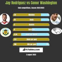 Jay Rodriguez vs Conor Washington h2h player stats