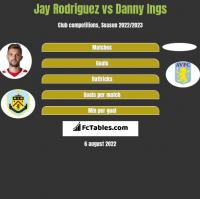 Jay Rodriguez vs Danny Ings h2h player stats