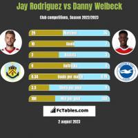 Jay Rodriguez vs Danny Welbeck h2h player stats