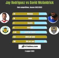 Jay Rodriguez vs David McGoldrick h2h player stats