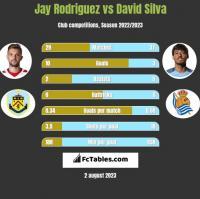 Jay Rodriguez vs David Silva h2h player stats