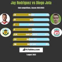 Jay Rodriguez vs Diogo Jota h2h player stats