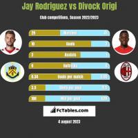 Jay Rodriguez vs Divock Origi h2h player stats