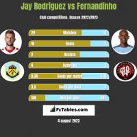 Jay Rodriguez vs Fernandinho h2h player stats