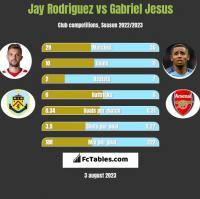 Jay Rodriguez vs Gabriel Jesus h2h player stats
